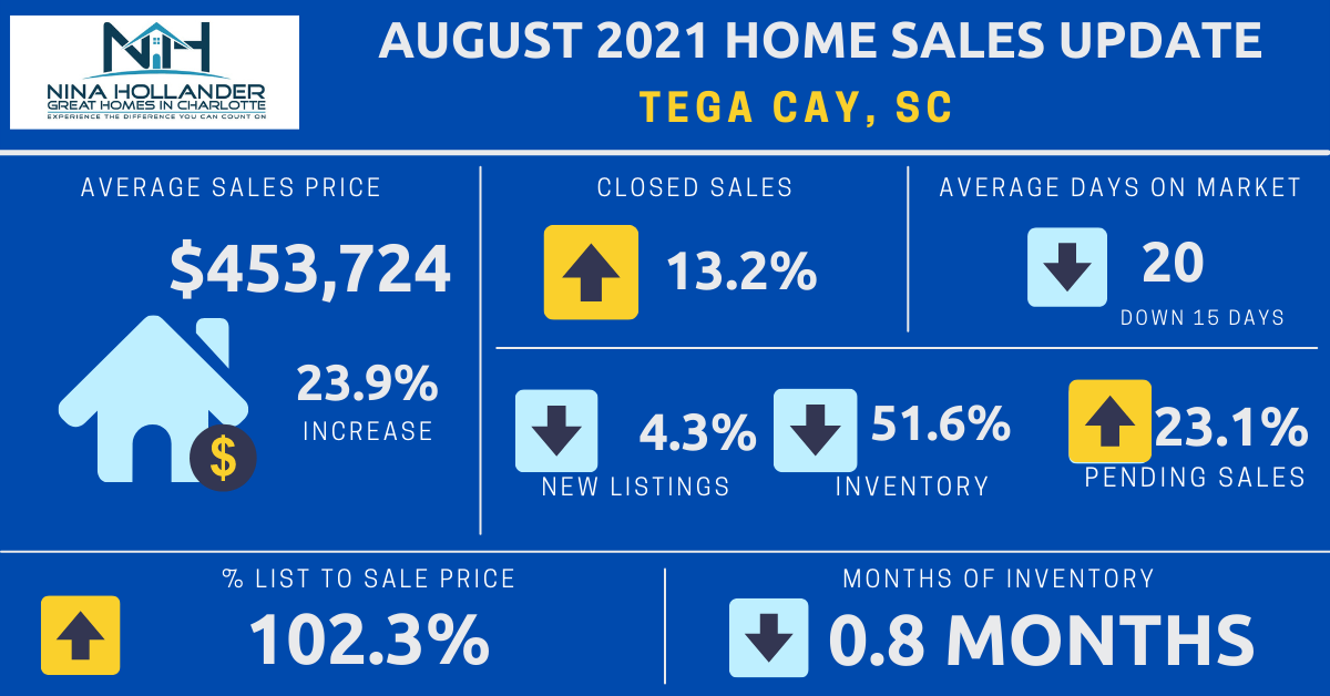 Tega Cay, SC Real Estate Report: August 2021