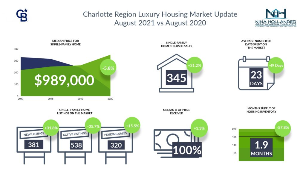 Luxury Home Sales In Charlotte Region August 2021
