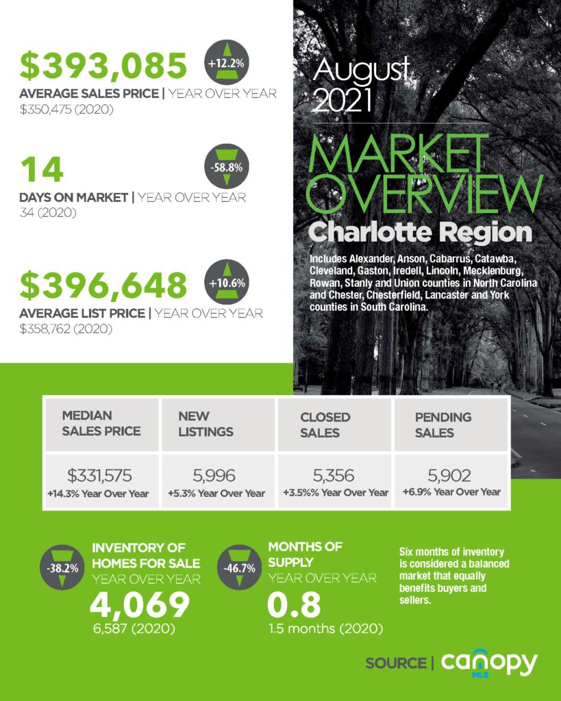 Charlotte Region Housing Market Snapshot August 2021