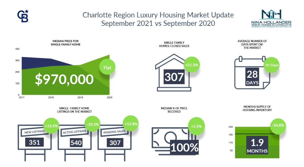 Luxury Home Sales In Charlotte Region September 2021