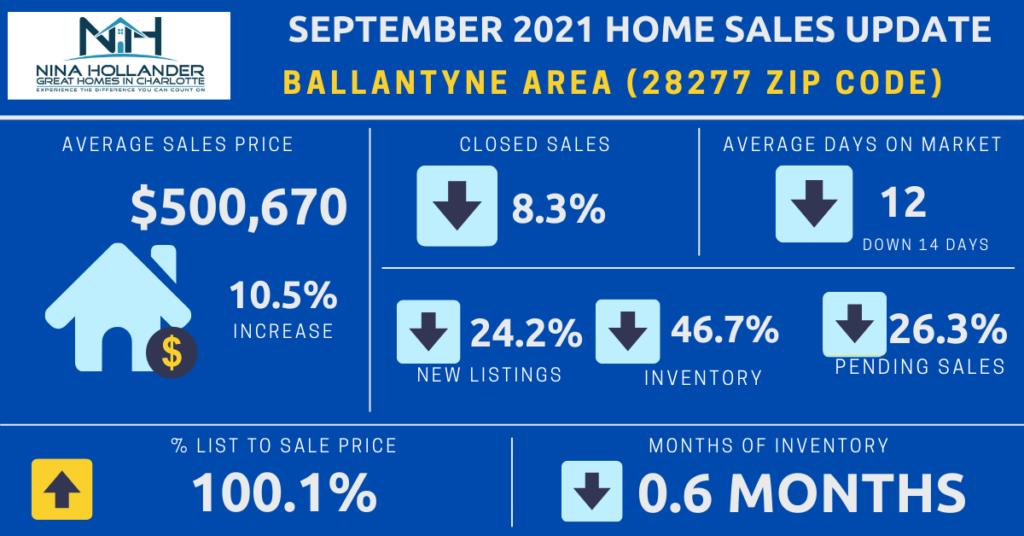Ballantyne/28277 Zip Code Housing Market Snapshot September 2021