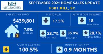 Fort Mill, SC Real Estate Sales Snapshot September 2021