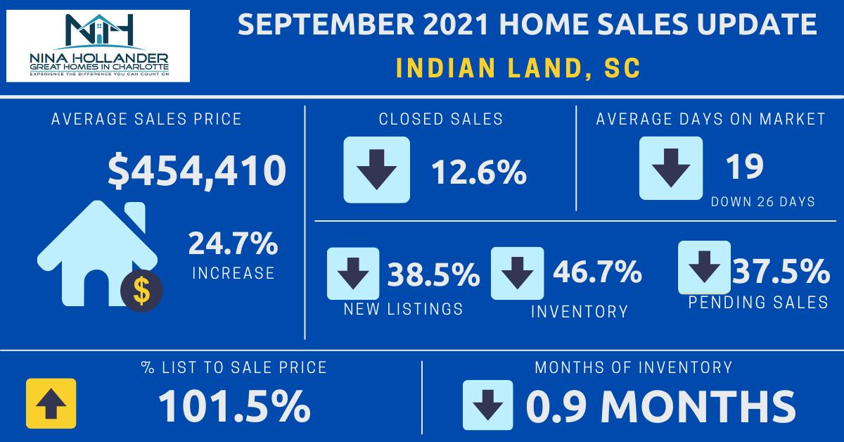Indian Land Real Estate Report: September 2021