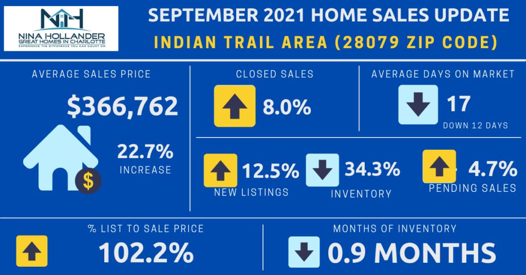 Indian Trail/28079 Zip Code Real Estate Report September 2021