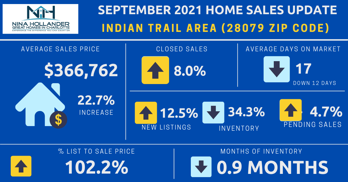 Indian Trail, NC Real Estate Report: September 2021