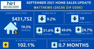 Matthews/28105 Zip Code Home Sales Report September 2021